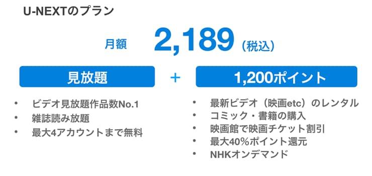 U-NEXT料金の画像